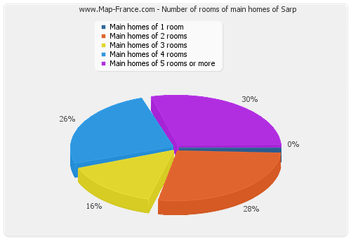 Number of rooms of main homes of Sarp