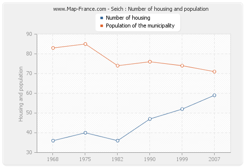 Seich : Number of housing and population
