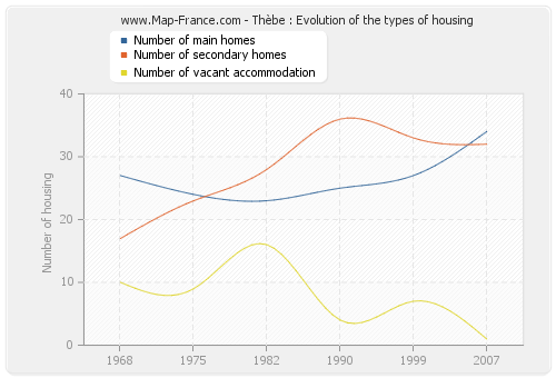 Thèbe : Evolution of the types of housing