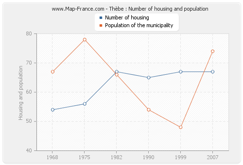 Thèbe : Number of housing and population