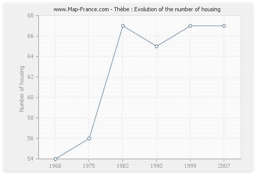 Thèbe : Evolution of the number of housing