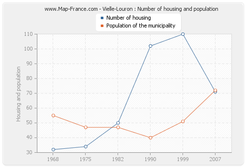 Vielle-Louron : Number of housing and population