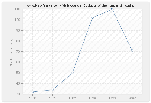 Vielle-Louron : Evolution of the number of housing
