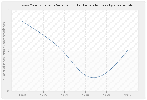 Vielle-Louron : Number of inhabitants by accommodation