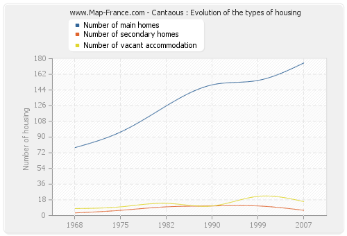 Cantaous : Evolution of the types of housing