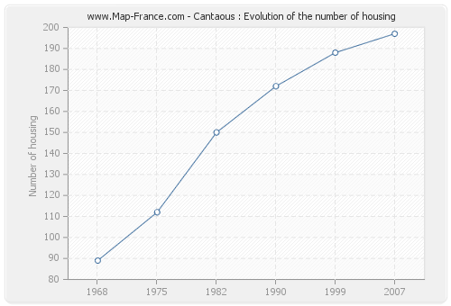 Cantaous : Evolution of the number of housing