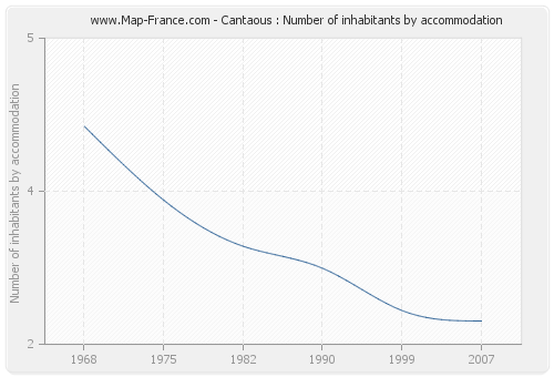 Cantaous : Number of inhabitants by accommodation