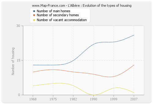 L'Albère : Evolution of the types of housing