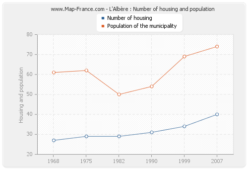 L'Albère : Number of housing and population