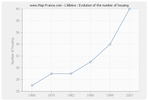 L'Albère : Evolution of the number of housing