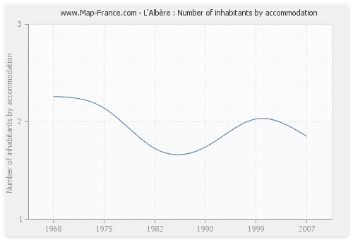 L'Albère : Number of inhabitants by accommodation