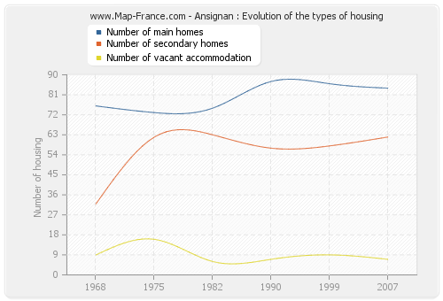 Ansignan : Evolution of the types of housing