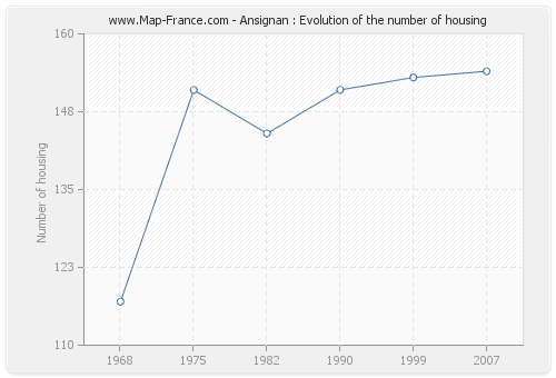 Ansignan : Evolution of the number of housing