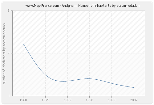 Ansignan : Number of inhabitants by accommodation