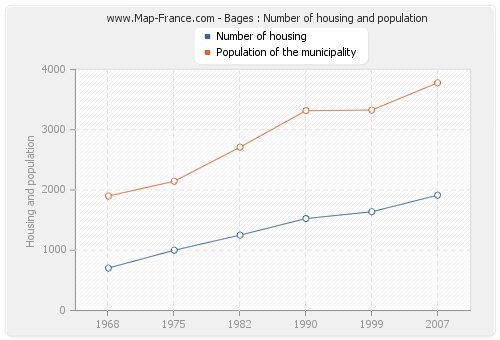 Bages : Number of housing and population