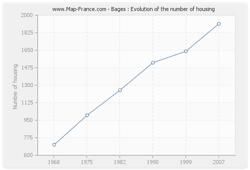 Bages : Evolution of the number of housing