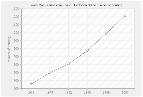 Baho : Evolution of the number of housing