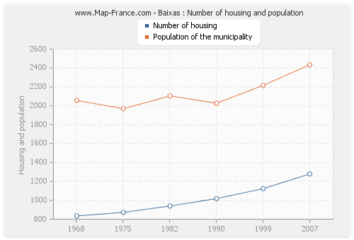 Baixas : Number of housing and population