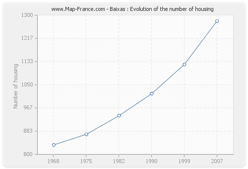 Baixas : Evolution of the number of housing
