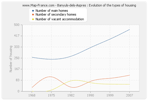 Banyuls-dels-Aspres : Evolution of the types of housing