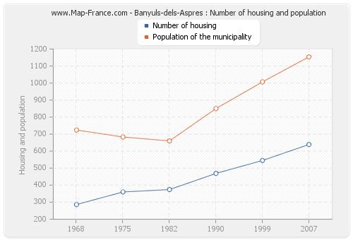 Banyuls-dels-Aspres : Number of housing and population