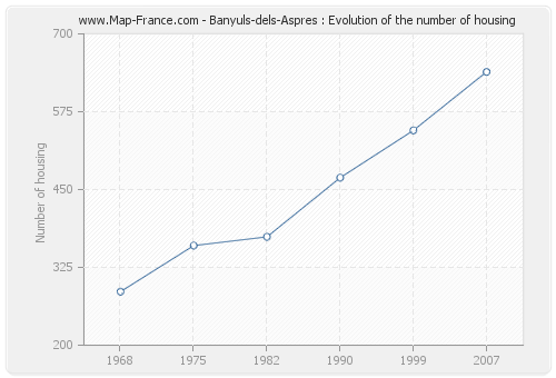 Banyuls-dels-Aspres : Evolution of the number of housing