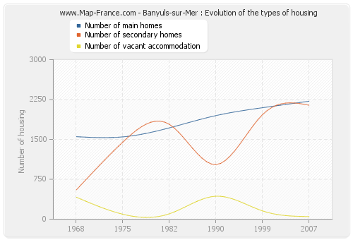Banyuls-sur-Mer : Evolution of the types of housing
