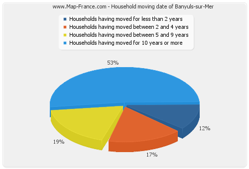 Household moving date of Banyuls-sur-Mer