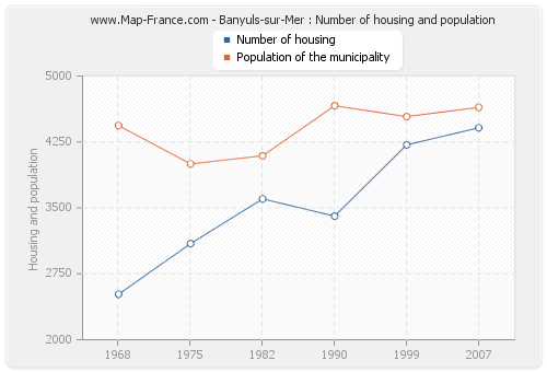 Banyuls-sur-Mer : Number of housing and population