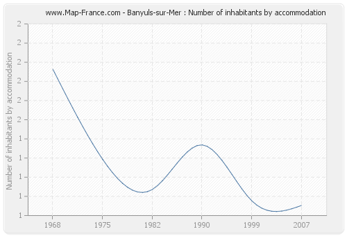 Banyuls-sur-Mer : Number of inhabitants by accommodation