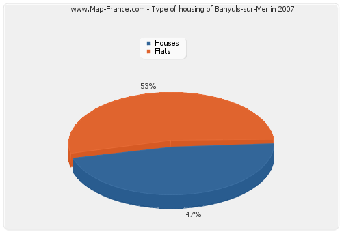 Type of housing of Banyuls-sur-Mer in 2007