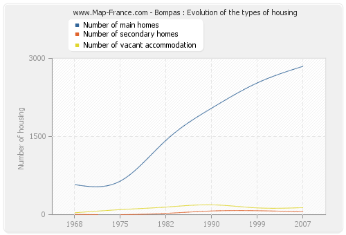 Bompas : Evolution of the types of housing