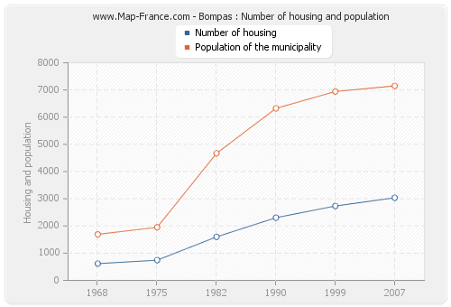 Bompas : Number of housing and population