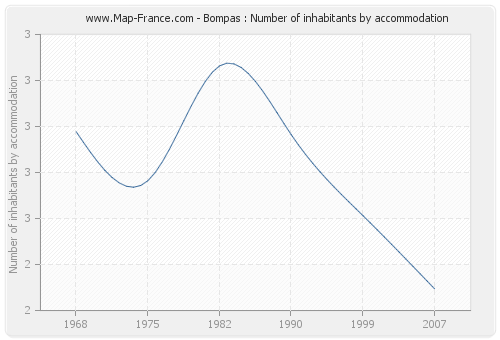 Bompas : Number of inhabitants by accommodation