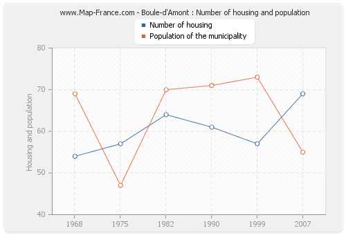 Boule-d'Amont : Number of housing and population