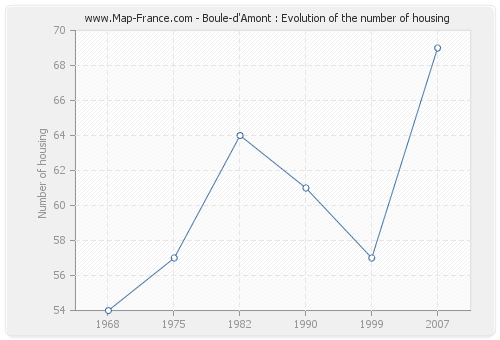 Boule-d'Amont : Evolution of the number of housing
