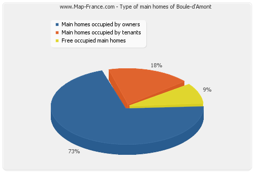 Type of main homes of Boule-d'Amont