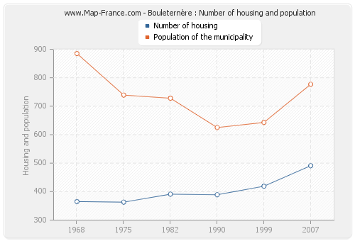Bouleternère : Number of housing and population