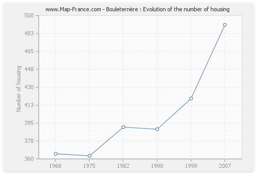 Bouleternère : Evolution of the number of housing