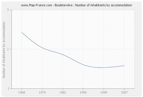 Bouleternère : Number of inhabitants by accommodation