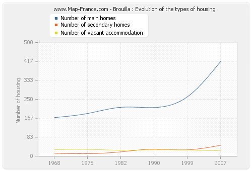 Brouilla : Evolution of the types of housing