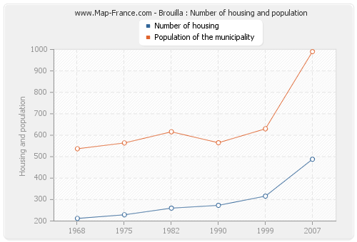Brouilla : Number of housing and population