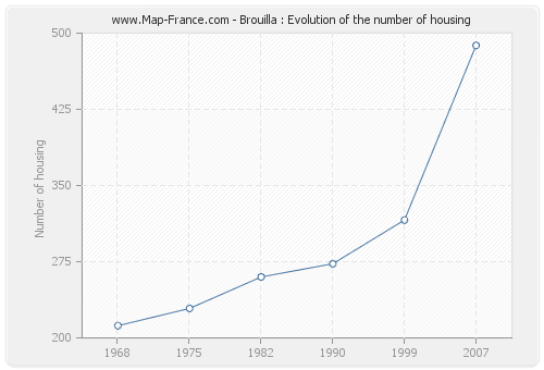 Brouilla : Evolution of the number of housing