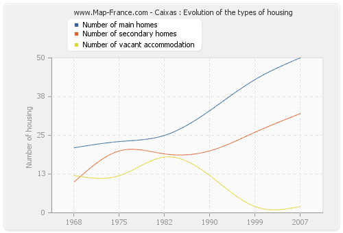Caixas : Evolution of the types of housing