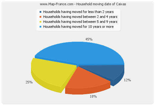Household moving date of Caixas