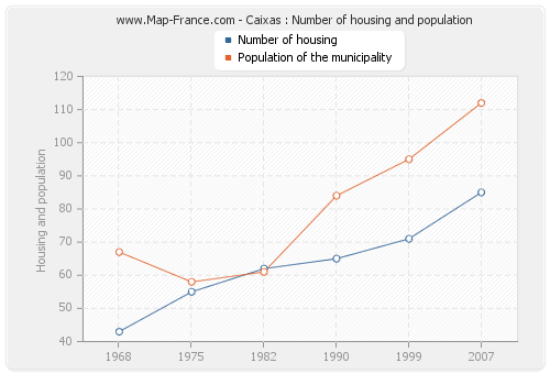 Caixas : Number of housing and population
