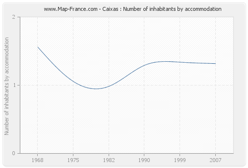 Caixas : Number of inhabitants by accommodation