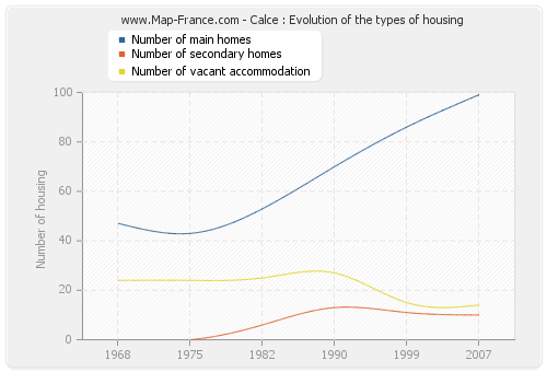Calce : Evolution of the types of housing