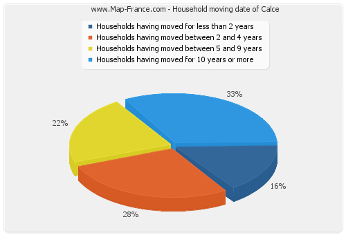 Household moving date of Calce