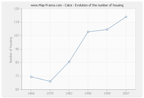 Calce : Evolution of the number of housing